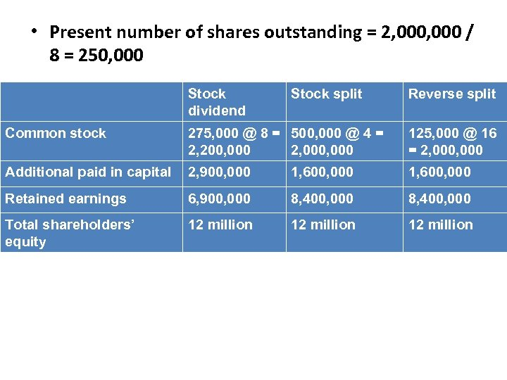 • Present number of shares outstanding = 2, 000 / 8 = 250,