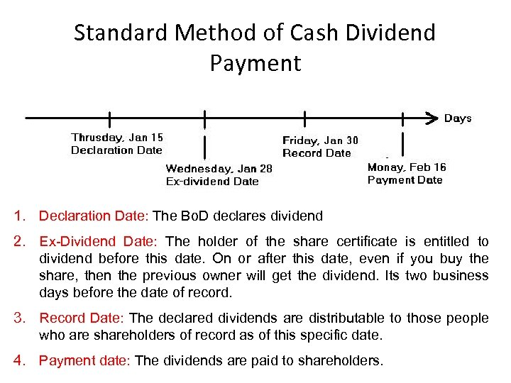 Standard Method of Cash Dividend Payment 1. Declaration Date: The Bo. D declares dividend