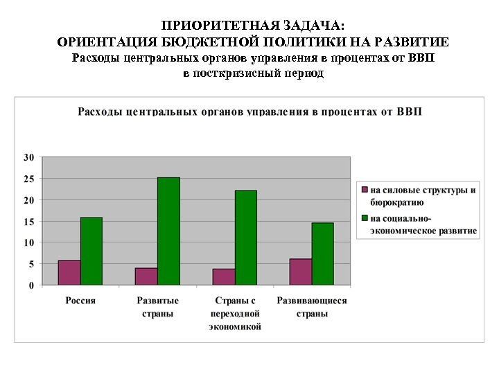 ПРИОРИТЕТНАЯ ЗАДАЧА: ОРИЕНТАЦИЯ БЮДЖЕТНОЙ ПОЛИТИКИ НА РАЗВИТИЕ Расходы центральных органов управления в процентах от