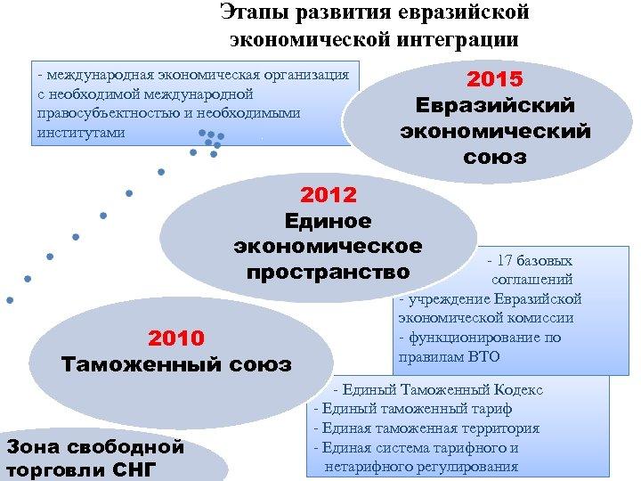 Этапы развития евразийской экономической интеграции - международная экономическая организация с необходимой международной правосубъектностью и