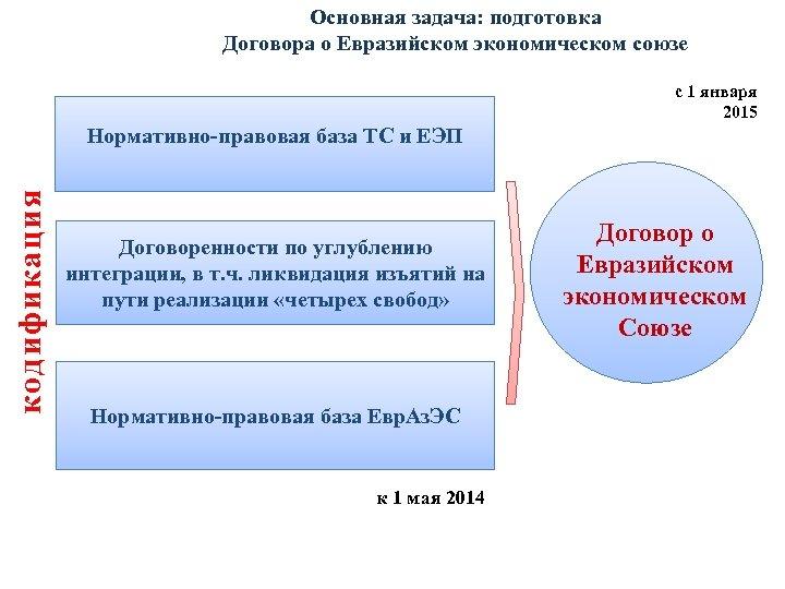 Основная задача: подготовка Договора о Евразийском экономическом союзе с 1 января 2015 кодификация Нормативно-правовая