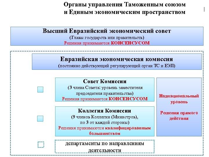 Органы управления Таможенным союзом   и Единым экономическим пространством Высший Евразийский экономический совет (Главы