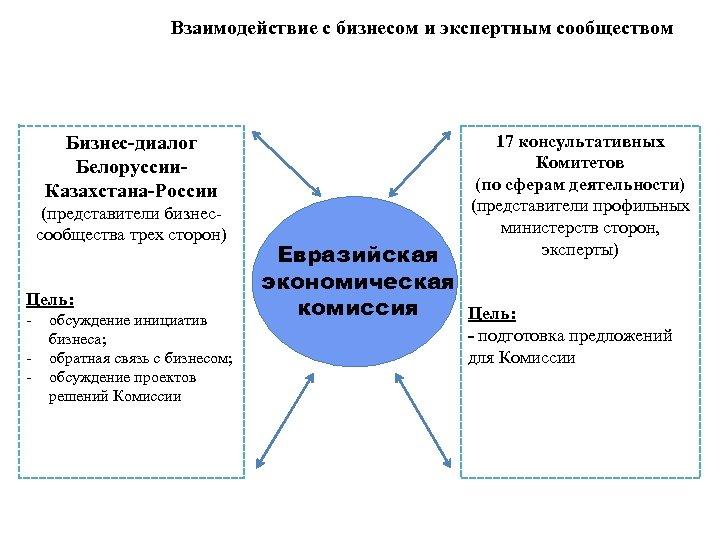 Взаимодействие с бизнесом и экспертным сообществом Бизнес-диалог Белоруссии. Казахстана-России (представители бизнессообщества трех сторон) Цель: