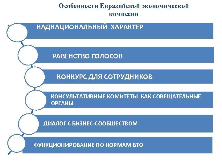 Особенности Евразийской экономической комиссии НАДНАЦИОНАЛЬНЫЙ ХАРАКТЕР РАВЕНСТВО ГОЛОСОВ КОНКУРС ДЛЯ СОТРУДНИКОВ КОНСУЛЬТАТИВНЫЕ КОМИТЕТЫ КАК