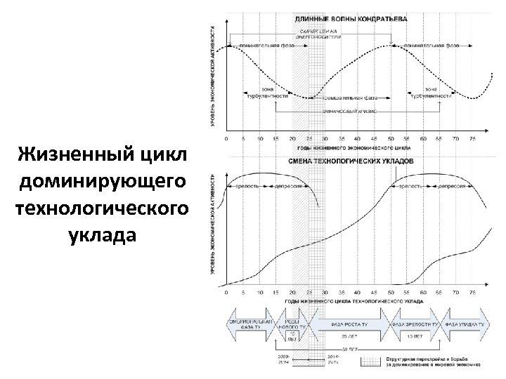 Жизненный цикл доминирующего технологического уклада 1