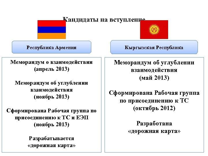 Кандидаты на вступление Республика Армения Кыргызская Республика Меморандум о взаимодействии (апрель 2013) Меморандум об