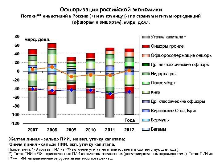 Офшоризация российской экономики Потоки** инвестиций в Россию (+) и за границу (-) по странам