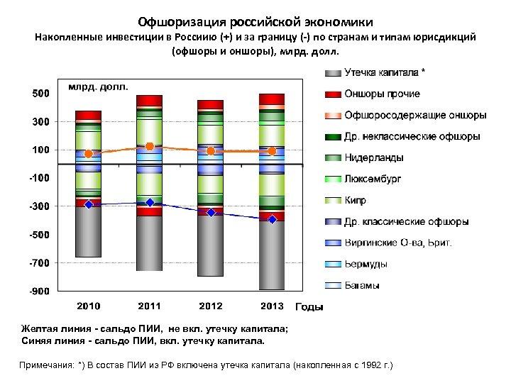 Офшоризация российской экономики Накопленные инвестиции в Россиию (+) и за границу (-) по странам