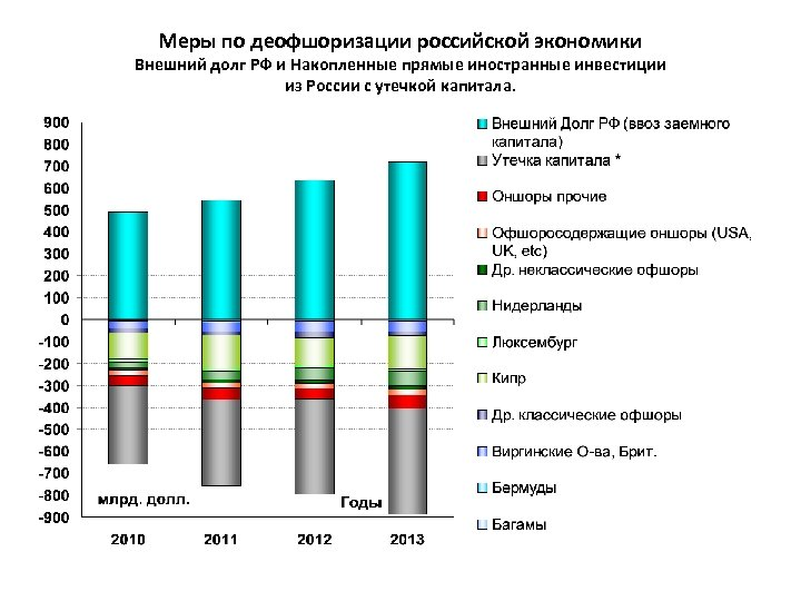 Меры по деофшоризации российской экономики Внешний долг РФ и Накопленные прямые иностранные инвестиции из