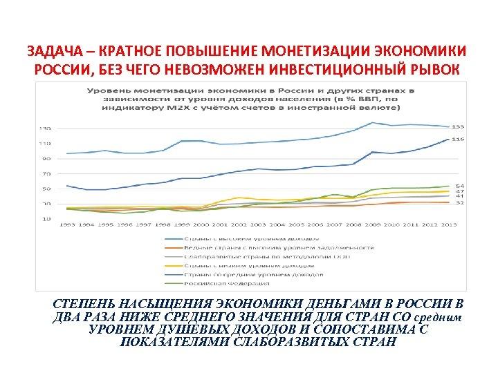 ЗАДАЧА – КРАТНОЕ ПОВЫШЕНИЕ МОНЕТИЗАЦИИ ЭКОНОМИКИ РОССИИ, БЕЗ ЧЕГО НЕВОЗМОЖЕН ИНВЕСТИЦИОННЫЙ РЫВОК СТЕПЕНЬ НАСЫЩЕНИЯ