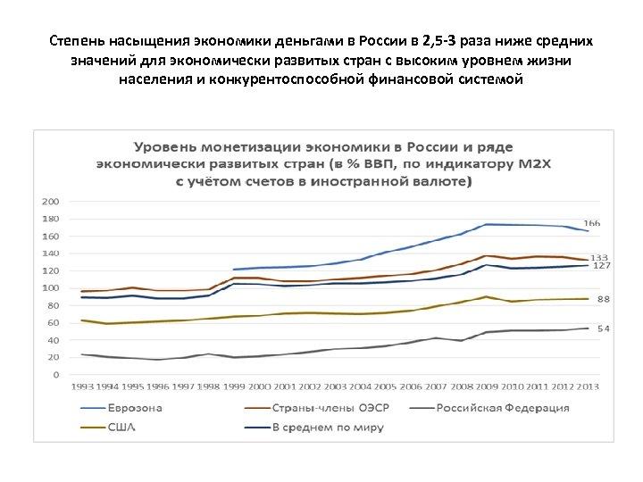 Степень насыщения экономики деньгами в России в 2, 5 -3 раза ниже средних значений