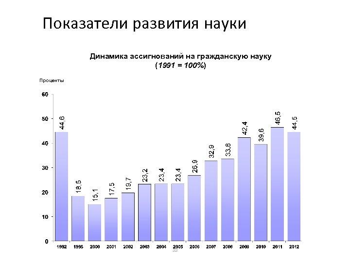 Показатели развития науки Динамика ассигнований на гражданскую науку (1991 = 100%) Проценты 33