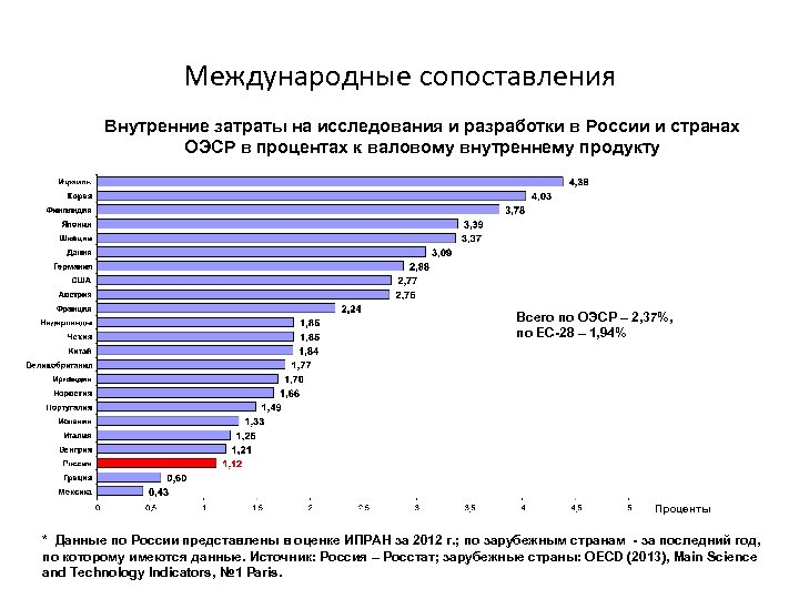 Международные сопоставления Внутренние затраты на исследования и разработки в России и странах ОЭСР в