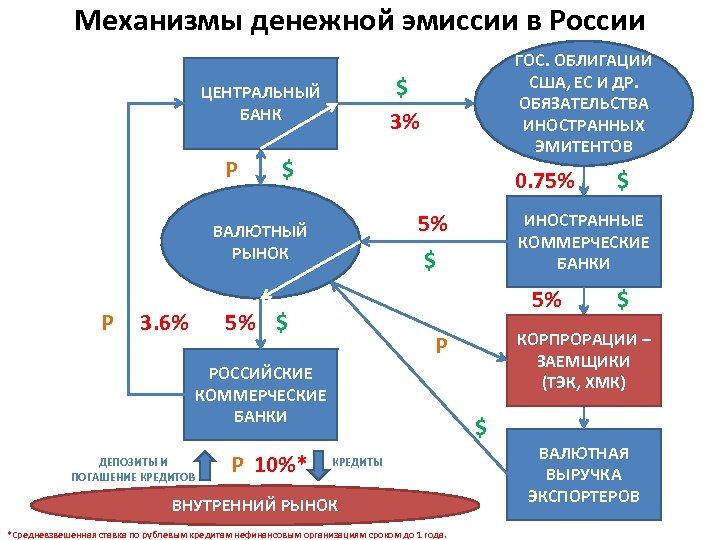 Механизмы денежной эмиссии в России $ 3% ЦЕНТРАЛЬНЫЙ БАНК P $ 0. 75% 5%