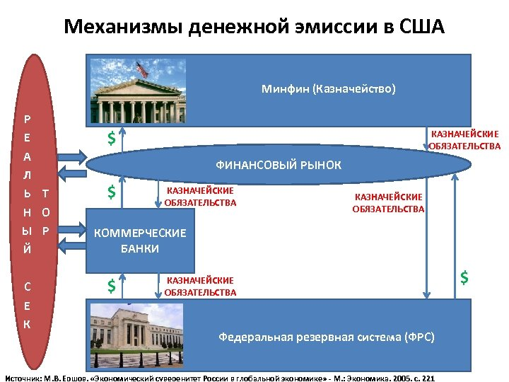 Механизмы денежной эмиссии в США Минфин (Казначейство) Р Е А Л Ь Т Н