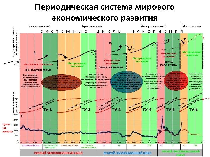 Периодическая система мирового экономического развития 1