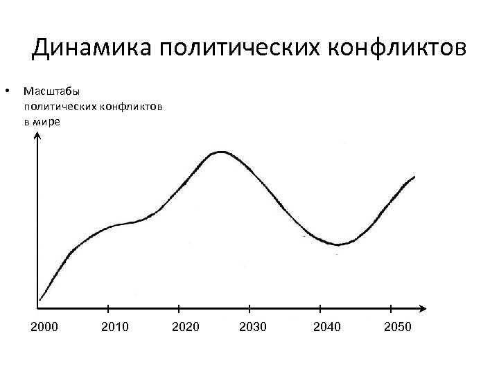 Динамика политических конфликтов • Масштабы политических конфликтов в мире 2000 2010 2020 2030 2040