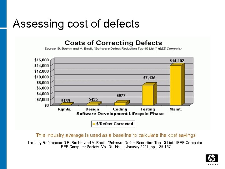 Assessing cost of defects This industry average is used as a baseline to calculate