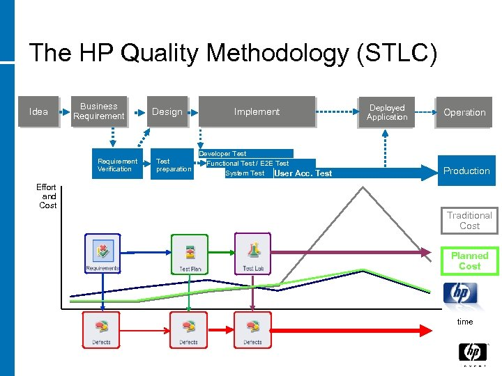The HP Quality Methodology (STLC) Idea Business Requirement Verification Design Test preparation Deployed Application