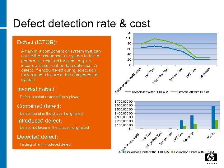 Defect detection rate & cost 120 100 Defect (ISTQB): 80 60 A flaw in