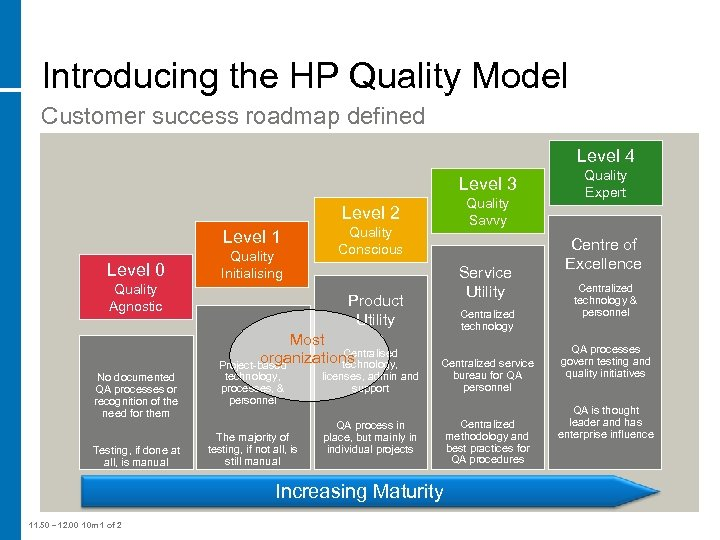 Introducing the HP Quality Model Customer success roadmap defined Level 4 Level 3 Quality