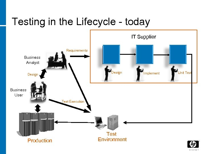 Testing in the Lifecycle - today IT Supplier Requirements Business Analyst Design Business User