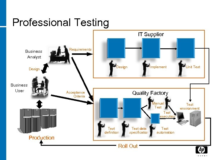 Professional Testing IT Supplier Business Analyst Requirements Design Business User Implement Unit Test Quality