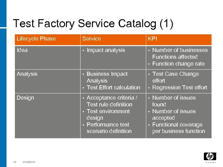Test Factory Service Catalog (1) Lifecycle Phase Idea • Analysis • Business Impact Analysis