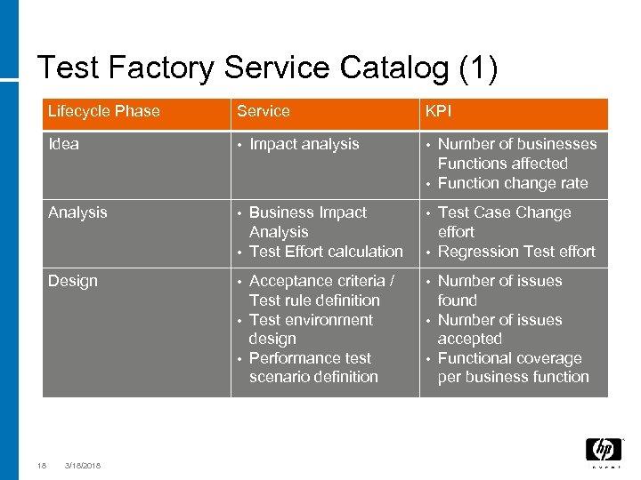 Test Factory Service Catalog (1) Lifecycle Phase Idea • Analysis • Business Impact Analysis