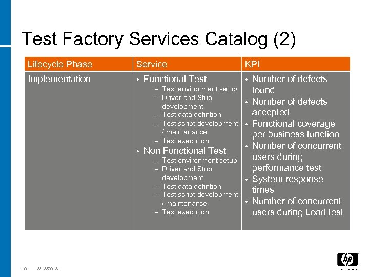 Test Factory Services Catalog (2) Lifecycle Phase Service Implementation • Functional Test – Test