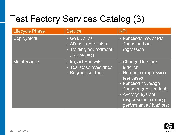 Test Factory Services Catalog (3) Lifecycle Phase Deployment • • • Go Live test