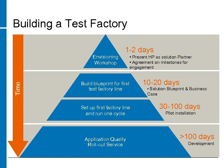 Building a Test Factory 1 -2 days Time Envisioning Workshop • Present HP as