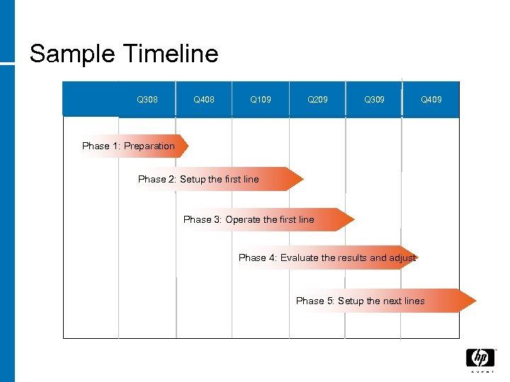 Sample Timeline Q 308 Q 408 Q 109 Q 209 Q 309 Q 409