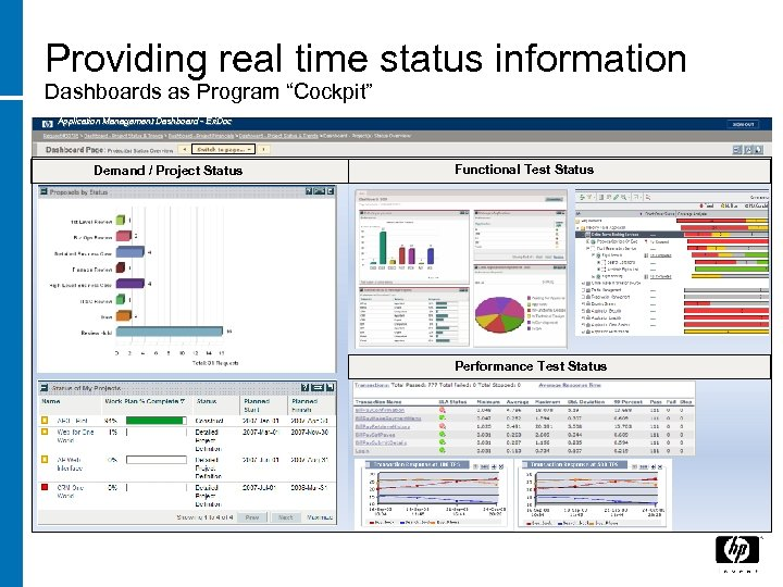 "Providing real time status information Dashboards as Program ""Cockpit"" Application Management Dashboard - Eri."
