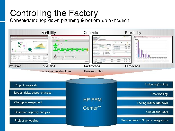 Controlling the Factory Consolidated top-down planning & bottom-up execution Controls Flexibility Audit trail Notifications
