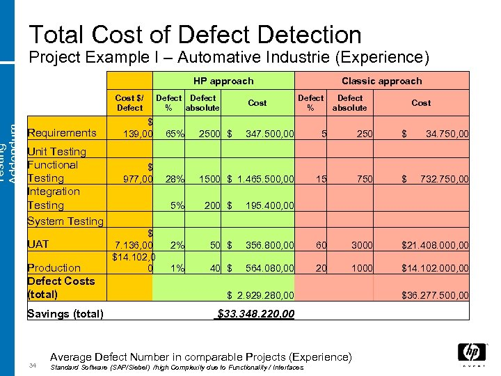 Testing Addendum Total Cost of Defect Detection Project Example I – Automative Industrie (Experience)
