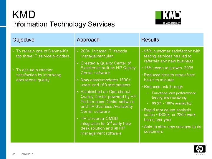 KMD Information Technology Services Objective Approach Results • To remain one of Denmark's •