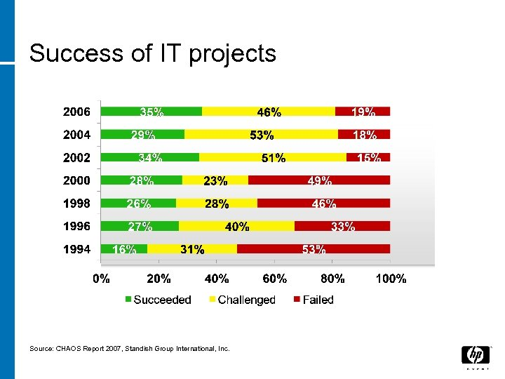 Success of IT projects Source: CHAOS Report 2007, Standish Group International, Inc.