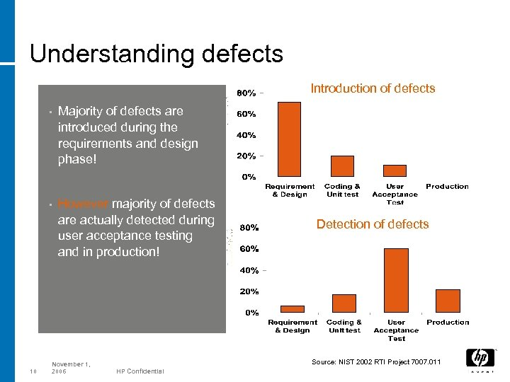Understanding defects Introduction of defects • • 10 Majority of defects are introduced during