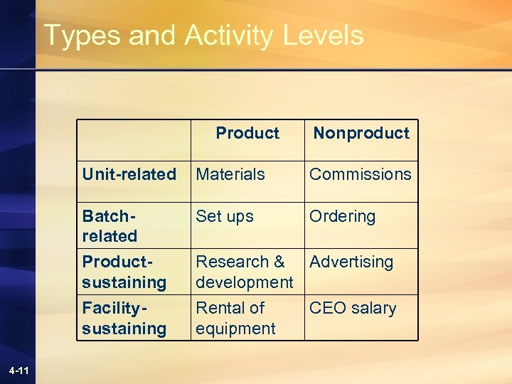 Types and Activity Levels Product Nonproduct Unit-related Commissions Batchrelated Set ups Ordering Productsustaining Facilitysustaining