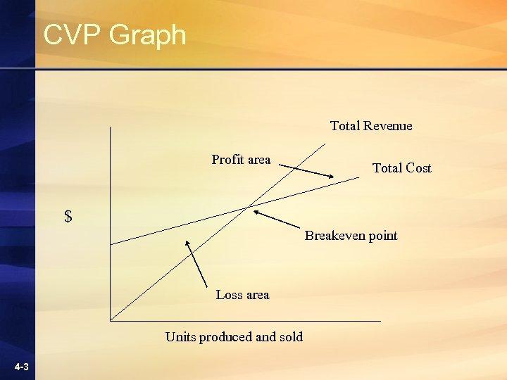 CVP Graph Total Revenue Profit area Total Cost $ Breakeven point Loss area Units