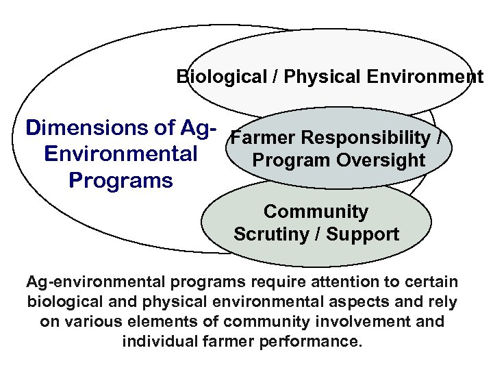 Biological / Physical Environment Dimensions of Ag- Farmer Responsibility / Environmental Program Oversight Programs