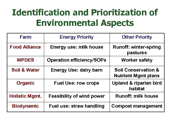 Identification and Prioritization of Environmental Aspects Farm Other Priority Food Alliance Energy use: