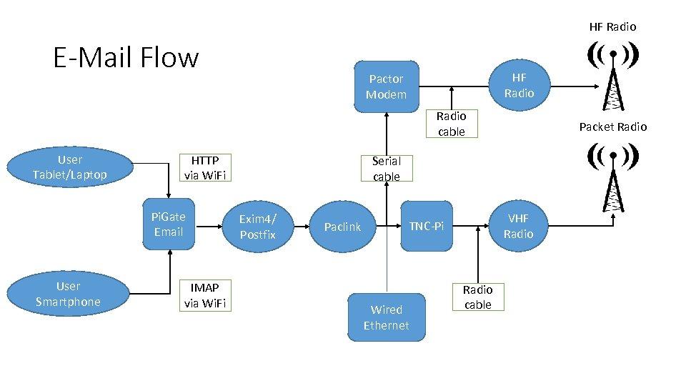 HF Radio E-Mail Flow HF Radio Pactor Modem Radio cable User Tablet/Laptop HTTP via