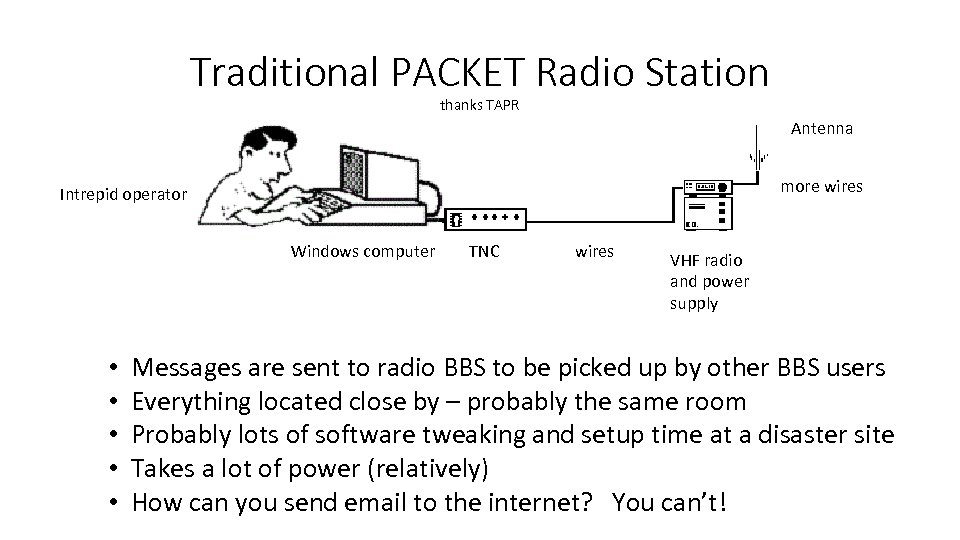 Traditional PACKET Radio Station thanks TAPR Antenna more wires Intrepid operator Windows computer •