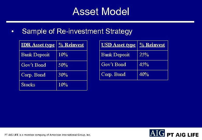 Asset Model • Sample of Re-investment Strategy IDR Asset type % Reinvest USD Asset
