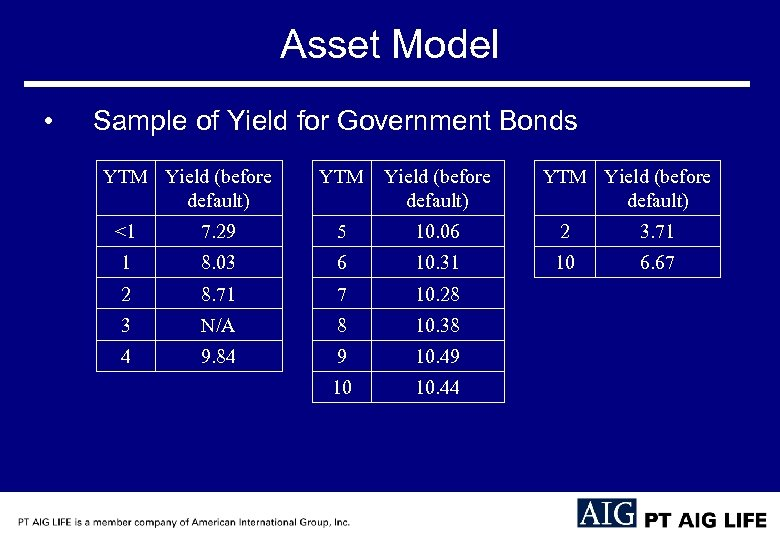 Asset Model • Sample of Yield for Government Bonds YTM Yield (before default) <1