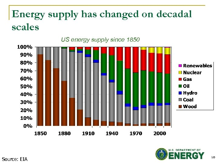 Energy supply has changed on decadal scales US energy supply since 1850 Source: EIA