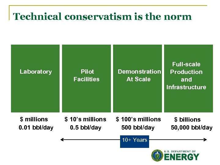 Technical conservatism is the norm Laboratory Pilot Facilities $ millions 0. 01 bbl/day $