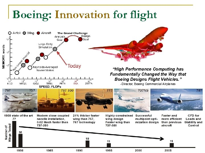 "Boeing: Innovation for flight ""High Performance Computing has Fundamentally Changed the Way that Boeing"